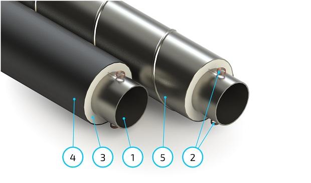 Трубы стальные в ППУ-изоляции